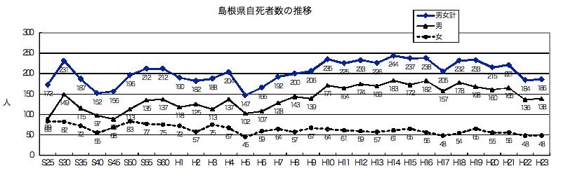 島根県自死者数の推移